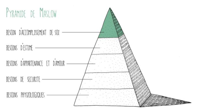 pyramide-de-maslow-inconditionnel-Malizia